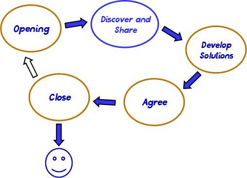 Conversation outline 4