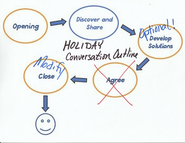 holiday conversation outline